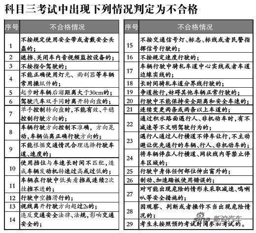 科目三考试29种情况被视为不合格