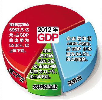 gdp是什么意思_2016年中国gdp_什么是gdp