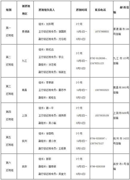 江西省委首轮巡视组进驻6设区市 公布电话邮箱