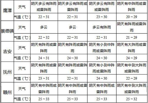 高考期间江西局地雷阵雨