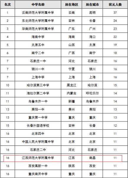 江西师大附中列第14位
