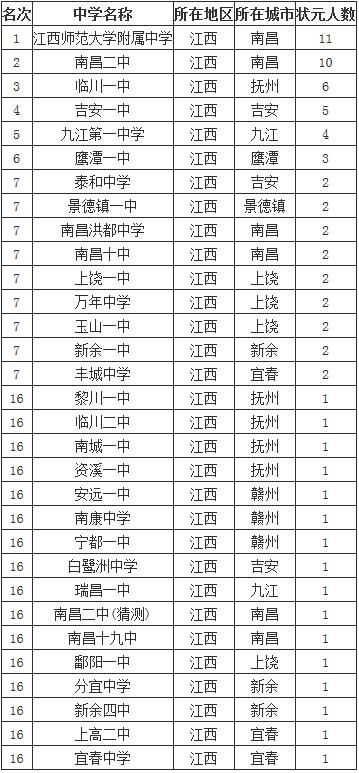 2014江西省顶尖中学排行榜