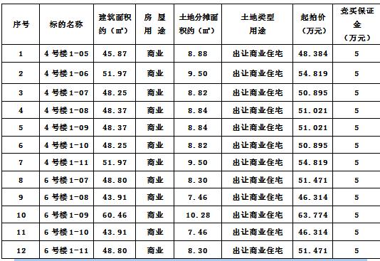 横峰县岑阳镇,上饶信州区部分房产拍卖公告